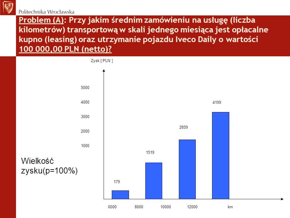 Problem (A): Przy jakim średnim zamówieniu na usługę (liczba kilometrów) transportową w skali jednego miesiąca jest opłacalne kupno (leasing) oraz utr
