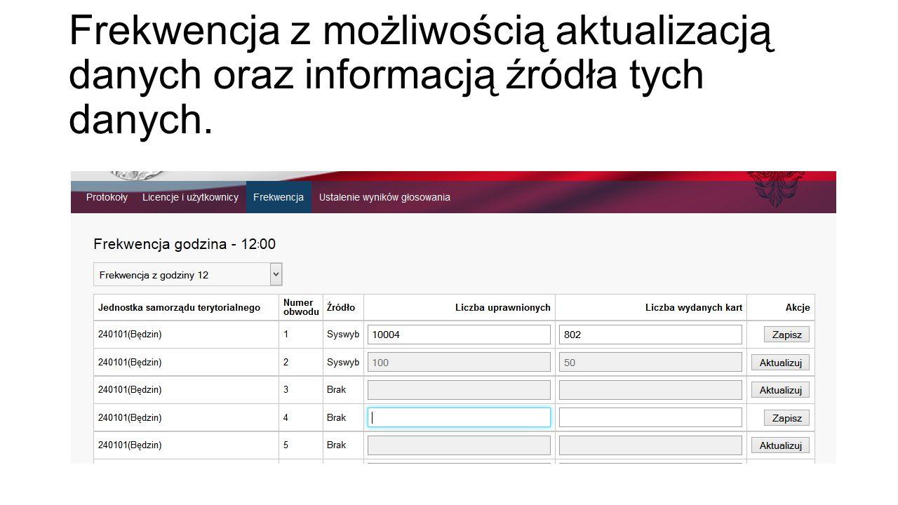 Frekwencja z możliwością aktualizacją danych oraz informacją źródła tych danych.