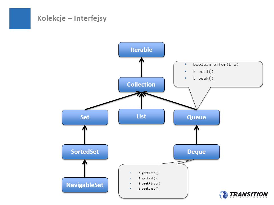 Kolekcje – Interfejsy Set SortedSet Iterable Collection NavigableSet Queue List Deque E getFirst() E getLast() E peekFirst() E peekLast() E getFirst()