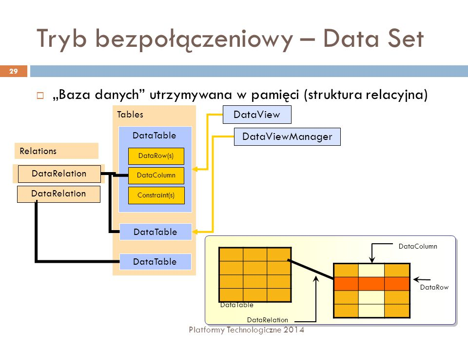 """Tryb bezpołączeniowy – Data Set Platformy Technologiczne 2014 29  """"Baza danych utrzymywana w pamięci (struktura relacyjna) DataTable DataColumn DataRow DataRelation Tables DataTable Relations DataRelation DataRow(s) DataColumn Constraint(s) DataTable DataViewManager DataView"""