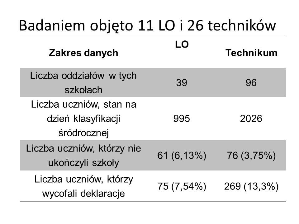 Zakres danych LO Technikum Liczba oddziałów w tych szkołach 3996 Liczba uczniów, stan na dzień klasyfikacji śródrocznej 9952026 Liczba uczniów, którzy nie ukończyli szkoły 61 (6,13%)76 (3,75%) Liczba uczniów, którzy wycofali deklaracje 75 (7,54%)269 (13,3%) Badaniem objęto 11 LO i 26 techników