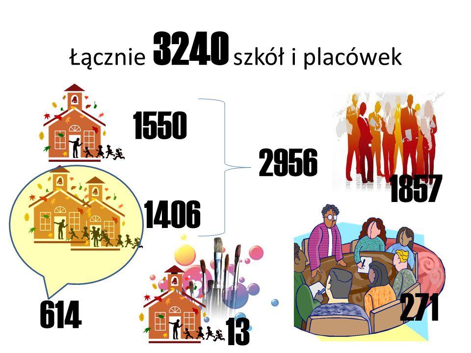 Łącznie 3240 szkół i placówek 1550 1406 2956 614 1857 13 271