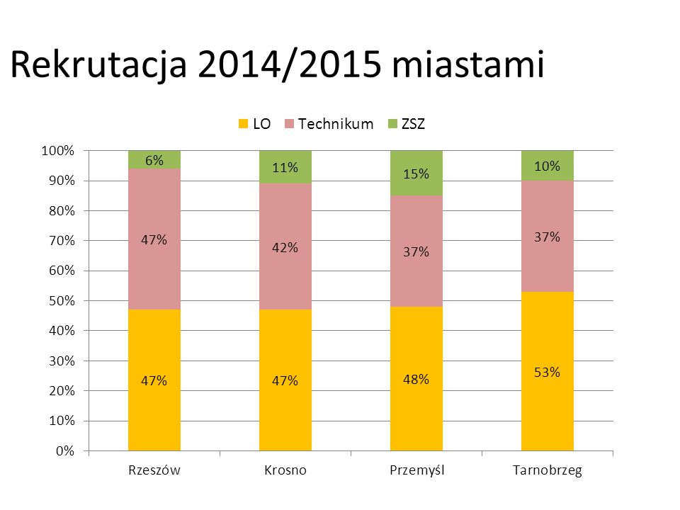 Rekrutacja 2014/2015 miastami