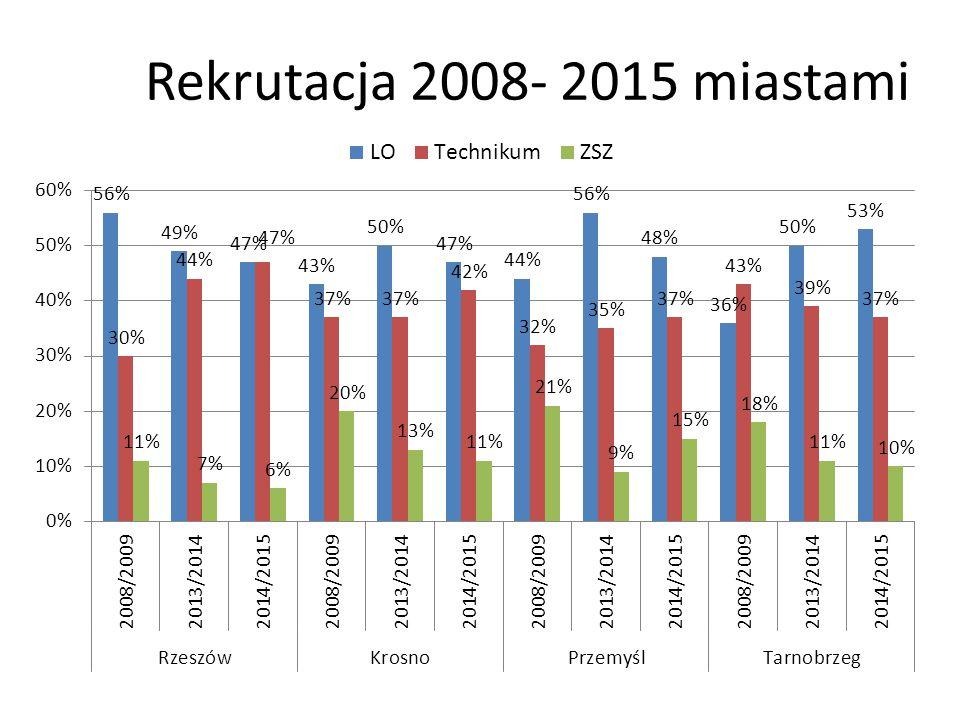 Rekrutacja 2008- 2015 miastami