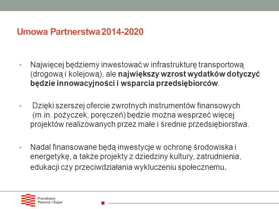 Umowa Partnerstwa 2014-2020 Najwięcej będziemy inwestować w infrastrukturę transportową (drogową i kolejową), ale największy wzrost wydatków dotyczyć