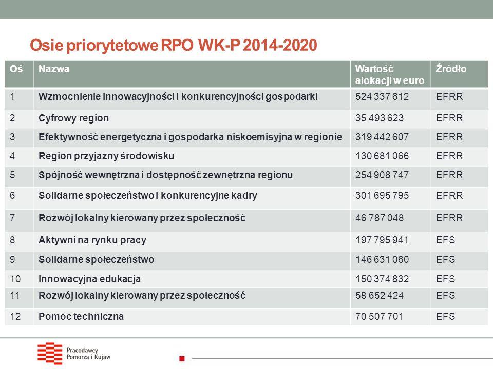 Osie priorytetowe RPO WK-P 2014-2020 OśNazwaWartość alokacji w euro Źródło 1Wzmocnienie innowacyjności i konkurencyjności gospodarki524 337 612EFRR 2C