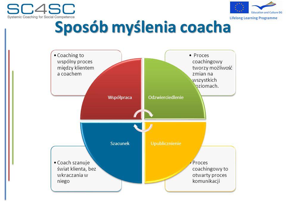 Sposób myślenia coacha Proces coachingowy to otwarty proces komunikacji Coach szanuje świat klienta, bez wkraczania w niego Proces coachingowy tworzy