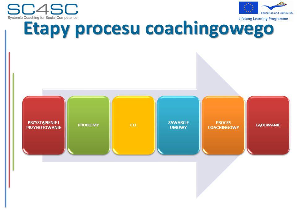 PRZYSTĄPIENIE I PRZYGOTOWANIE PROBLEMYCEL ZAWARCIE UMOWY PROCES COACHINGOWY LĄDOWANIE Etapy procesu coachingowego