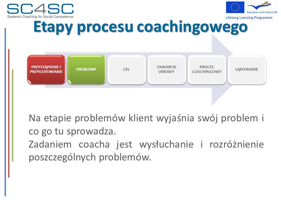 Etapy procesu coachingowego Na etapie problemów klient wyjaśnia swój problem i co go tu sprowadza. Zadaniem coacha jest wysłuchanie i rozróżnienie pos