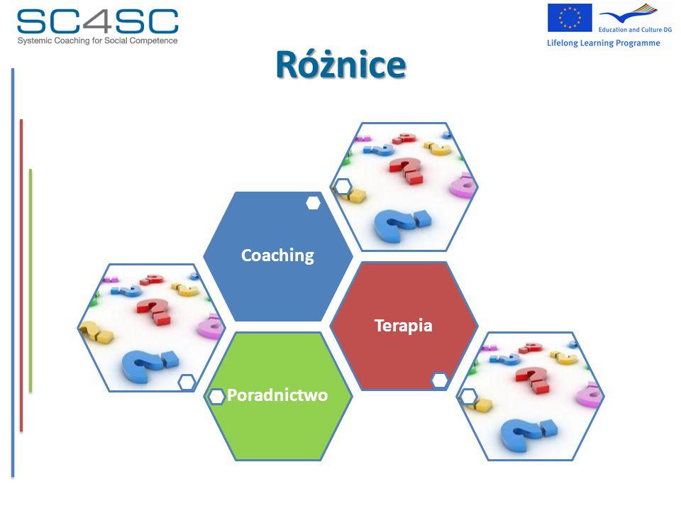 Sposób myślenia coacha Proces coachingowy to otwarty proces komunikacji Coach szanuje świat klienta, bez wkraczania w niego Proces coachingowy tworzy możliwość zmian na wszystkich poziomach.