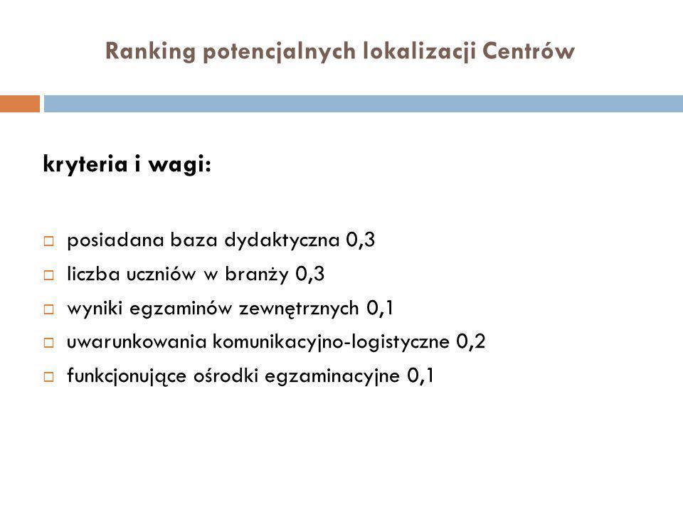 Ranking potencjalnych lokalizacji Centrów kryteria i wagi:  posiadana baza dydaktyczna 0,3  liczba uczniów w branży 0,3  wyniki egzaminów zewnętrznych 0,1  uwarunkowania komunikacyjno-logistyczne 0,2  funkcjonujące ośrodki egzaminacyjne 0,1
