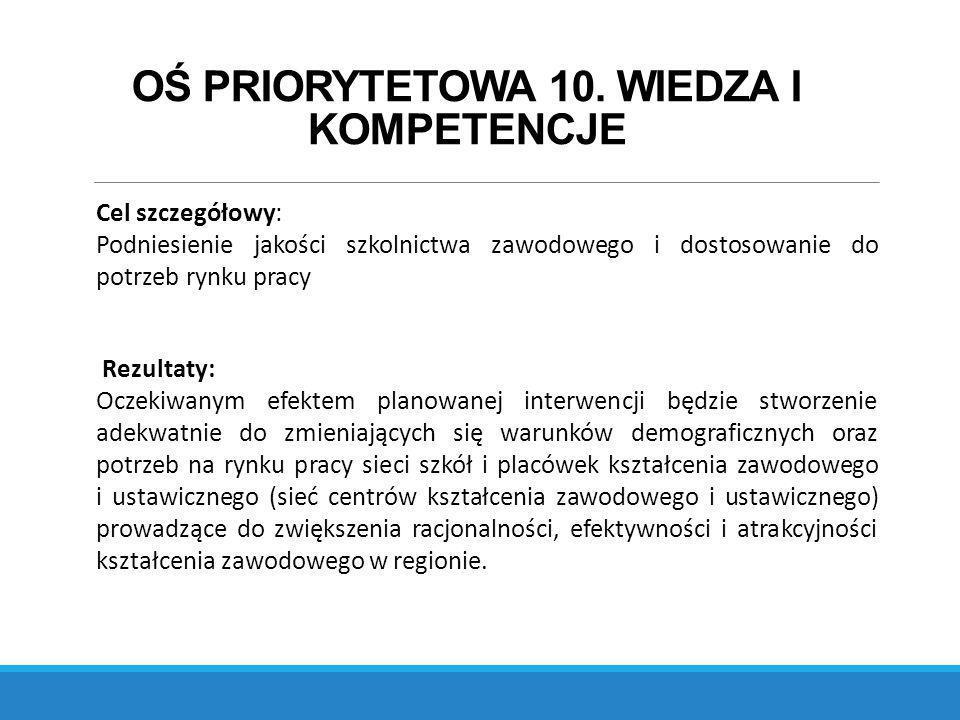 Środki finansowe 10.3 bis 70 mln € 65 mln € Subregiony/ZIT 5 mln € Region projekt wspierający 15 mln € - ZIT 50 mln € - pozostałe subregiony