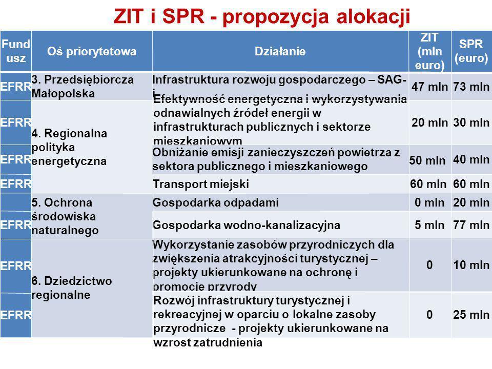 ZIT i SPR - propozycja alokacji Fund usz Oś priorytetowaDziałanie ZIT (mln euro) SPR (euro) EFRR 3.