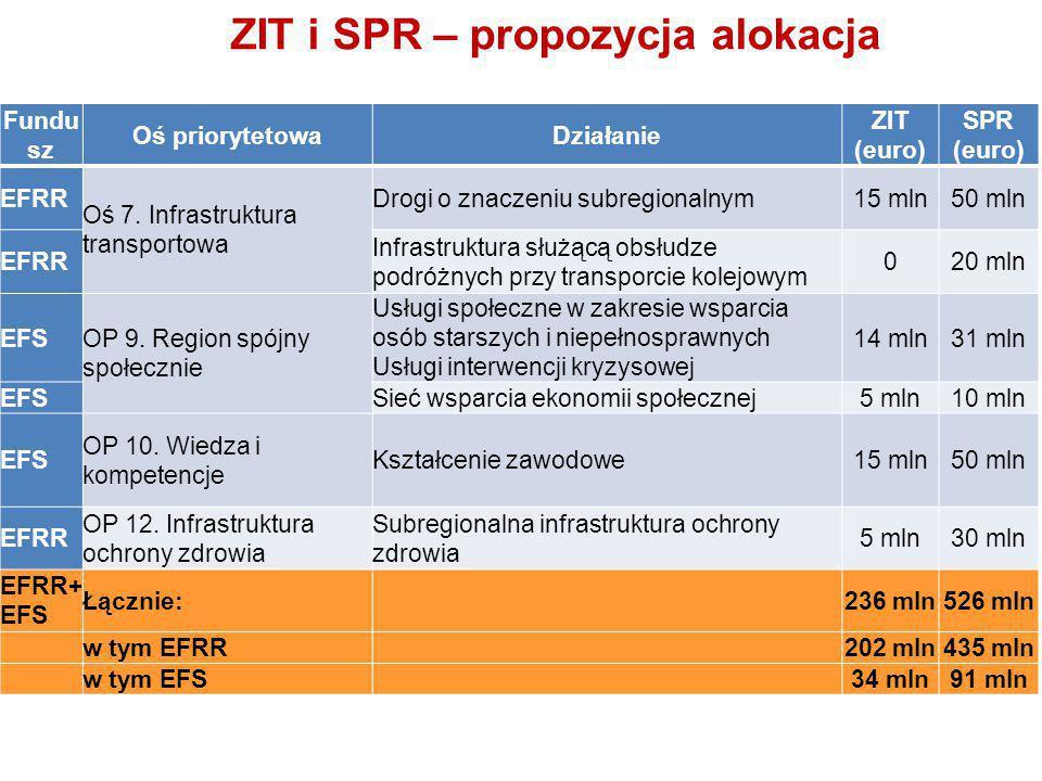Fundu sz Oś priorytetowaDziałanie ZIT (euro) SPR (euro) EFRR Oś 7.