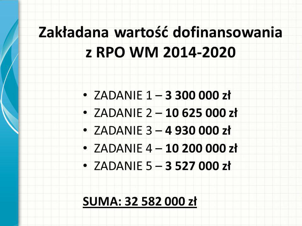 Zakładana wartość dofinansowania z RPO WM 2014-2020 ZADANIE 1 – 3 300 000 zł ZADANIE 2 – 10 625 000 zł ZADANIE 3 – 4 930 000 zł ZADANIE 4 – 10 200 000 zł ZADANIE 5 – 3 527 000 zł SUMA: 32 582 000 zł