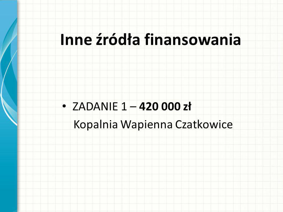 Inne źródła finansowania ZADANIE 1 – 420 000 zł Kopalnia Wapienna Czatkowice