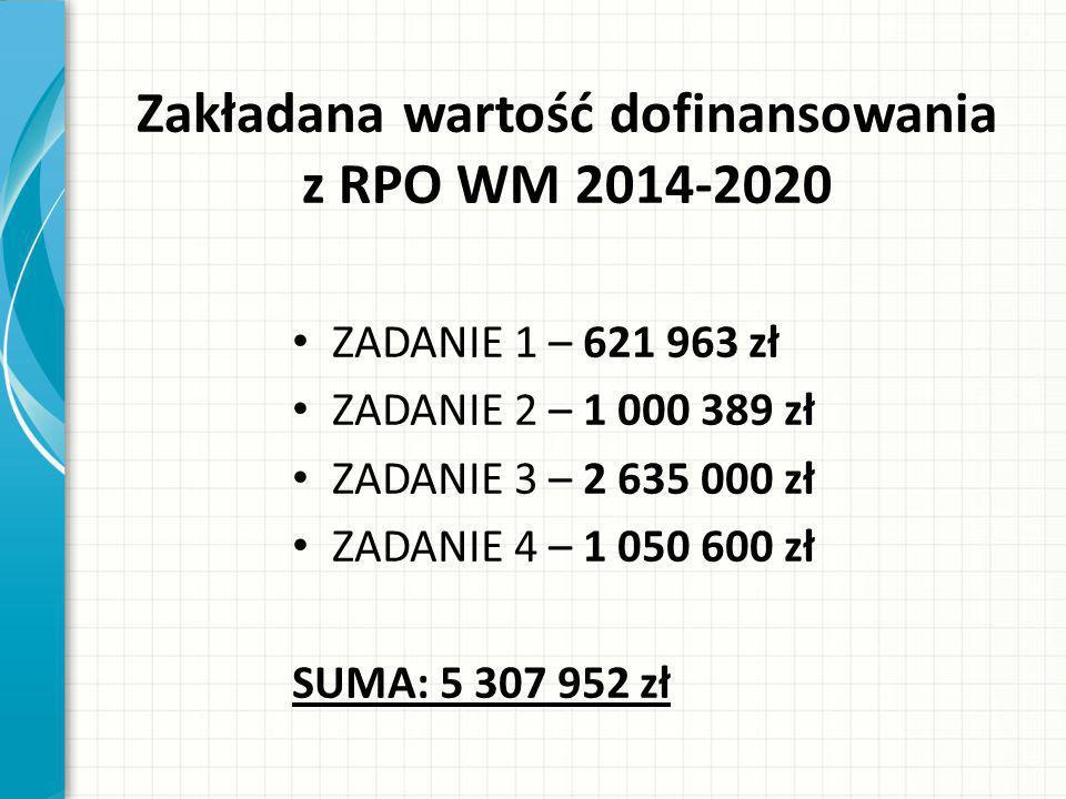 Zakładana wartość dofinansowania z RPO WM 2014-2020 ZADANIE 1 – 621 963 zł ZADANIE 2 – 1 000 389 zł ZADANIE 3 – 2 635 000 zł ZADANIE 4 – 1 050 600 zł SUMA: 5 307 952 zł