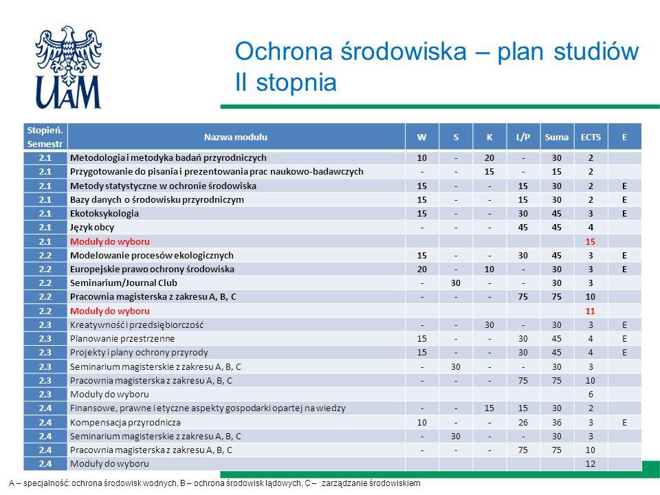 Ochrona środowiska – plan studiów II stopnia Stopień.
