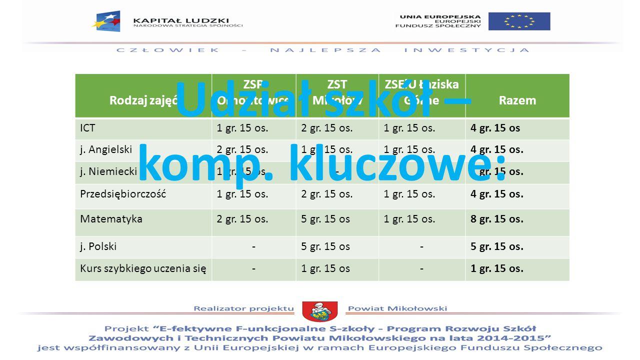 Rodzaj zajęć ZSP Ornontowice ZST Mikołów ZSEiU Łaziska GórneRazem ICT1 gr.