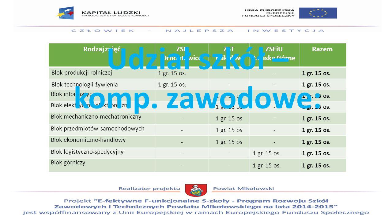 Rodzaj zajęćZSP Ornontowice ZST Mikołów ZSEiU Łaziska Górne Razem Blok produkcji rolniczej 1 gr.