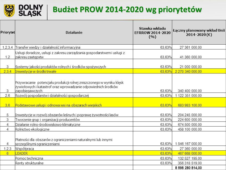 Budżet PROW 2014-2020 wg priorytetów Priorytet Działanie Stawka wkładu EFRROW 2014-2020 (%) Łączny planowany wkład Unii 2014-2020 (€) 1,2,3,4 Transfer wiedzy i działalność informacyjna 63,63% 27 361 000,00 1,2 Usługi doradcze, usługi z zakresu zarządzania gospodarstwem i usługi z zakresu zastępstw 63,63% 41 360 000,00 3 Systemy jakości produktów rolnych i środków spożywczych 63,63% 21 000 000,00 2,3,4 Inwestycje w środki trwałe 63,63% 2 270 340 000,00 3 Przywracanie potencjału produkcji rolnej zniszczonego w wyniku klęsk żywiołowych i katastrof oraz wprowadzanie odpowiednich środków zapobiegawczych 63,63% 340 400 000,00 2,6 Rozwój gospodarstw i działalności gospodarczej 63,63% 1 122 351 000,00 3,6 Podstawowe usługi i odnowa wsi na obszarach wiejskich 63,63% 683 983 100,00 5 Inwestycje w rozwój obszarów leśnych i poprawę żywotności lasów 63,63% 204 245 000,00 3 Tworzenie grup i organizacji producentów 63,63% 224 600 000,00 4 Działanie rolno-środowiskowo-klimatyczne 63,63% 674 500 000,00 4 Rolnictwo ekologiczne 63,63% 458 100 000,00 4 Płatności dla obszarów z ograniczeniami naturalnymi lub innymi szczególnymi ograniczeniami 63,63% 1 546 167 000,00 1,2,3 Współpraca 63,63% 27 360 000,00 6 LEADER 63,63% 467 668 000,00 Pomoc techniczna 63,63% 132 527 195,00 Renty strukturalne 63,63% 356 318 519,00 8 598 280 814,00