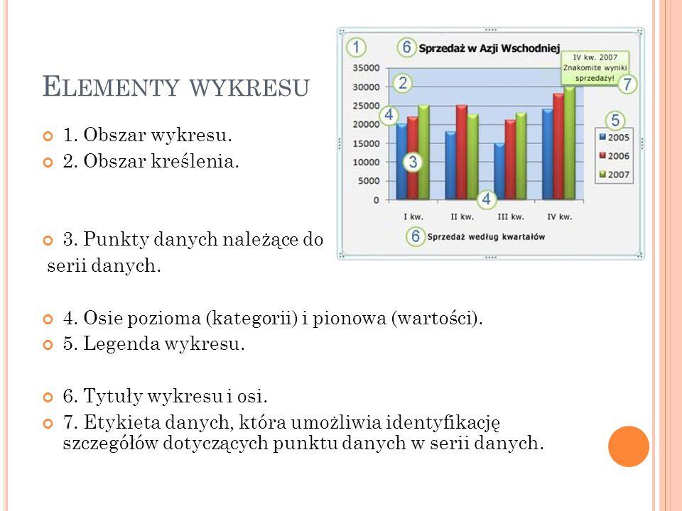 M ODYFIKOWANIE PODSTAWOWEGO WYKRESU STOSOWNIE DO POTRZEB Po utworzeniu wykresu można zmodyfikować dowolne jego elementy.