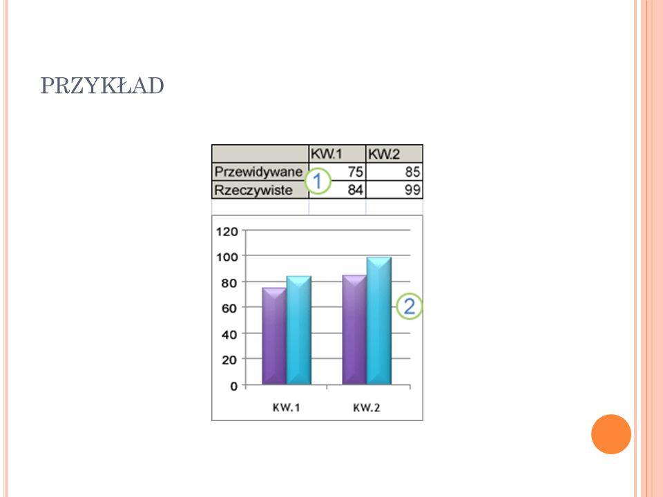T YPY WYKRESÓW Podstawowe typy wykresów: - Kolumnowy - Liniowy - Kołowy - Słupkowy - Warstwowy - Punktowy - Inne wykresy