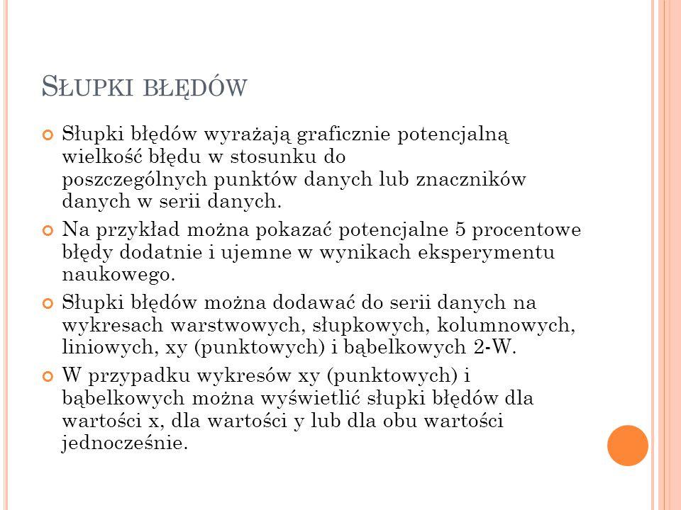 S ŁUPKI BŁĘDÓW C.D. Jak wstawić słupki błędów.