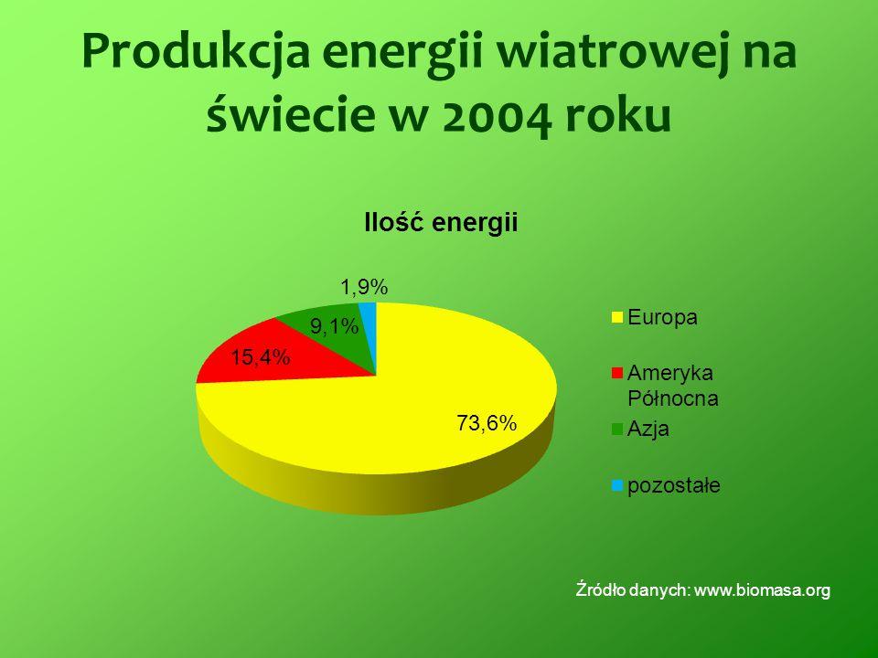 Produkcja energii wiatrowej na świecie w 2004 roku Źródło danych: www.biomasa.org