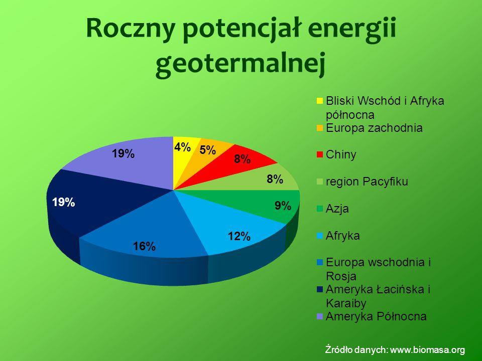 Roczny potencjał energii geotermalnej Źródło danych: www.biomasa.org