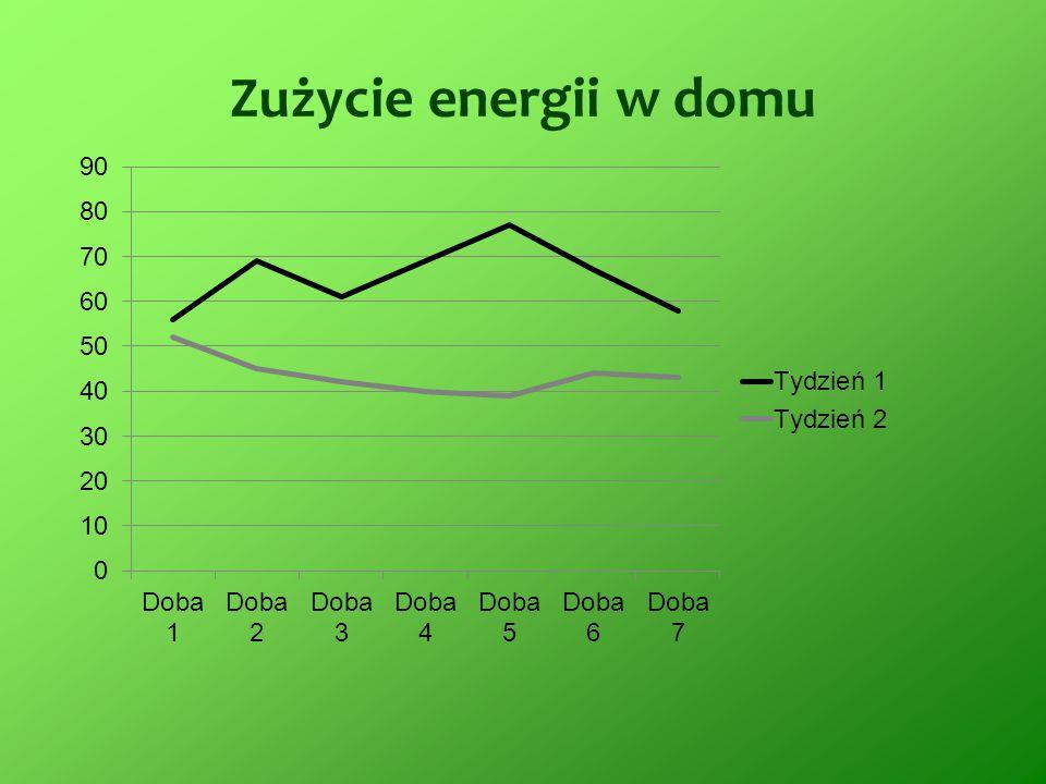 Zużycie energii w domu