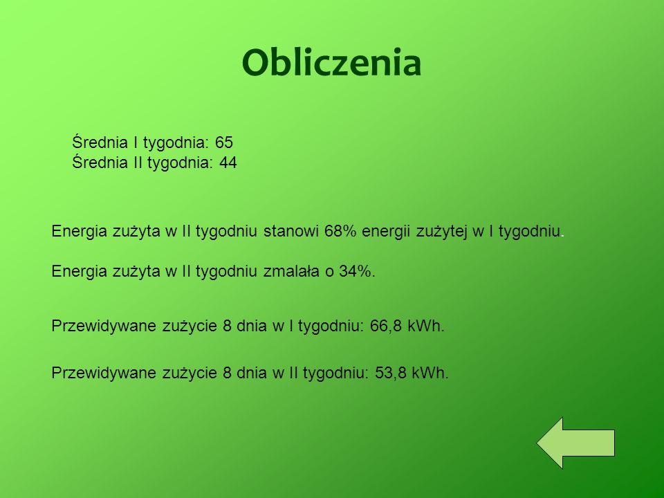 Obliczenia Średnia I tygodnia: 65 Średnia II tygodnia: 44 Energia zużyta w II tygodniu stanowi 68% energii zużytej w I tygodniu. Energia zużyta w II t