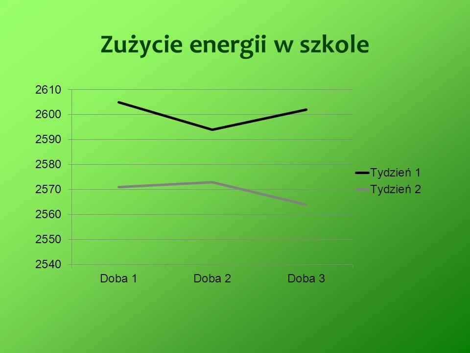 Zużycie energii w szkole