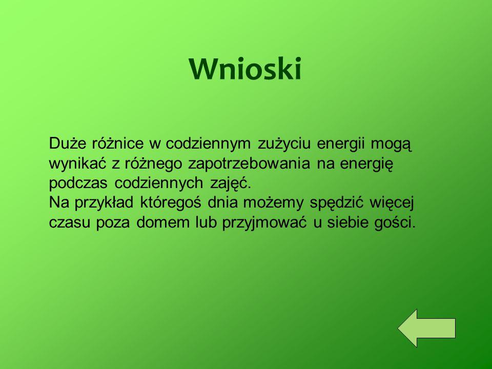 Wnioski Duże różnice w codziennym zużyciu energii mogą wynikać z różnego zapotrzebowania na energię podczas codziennych zajęć. Na przykład któregoś dn