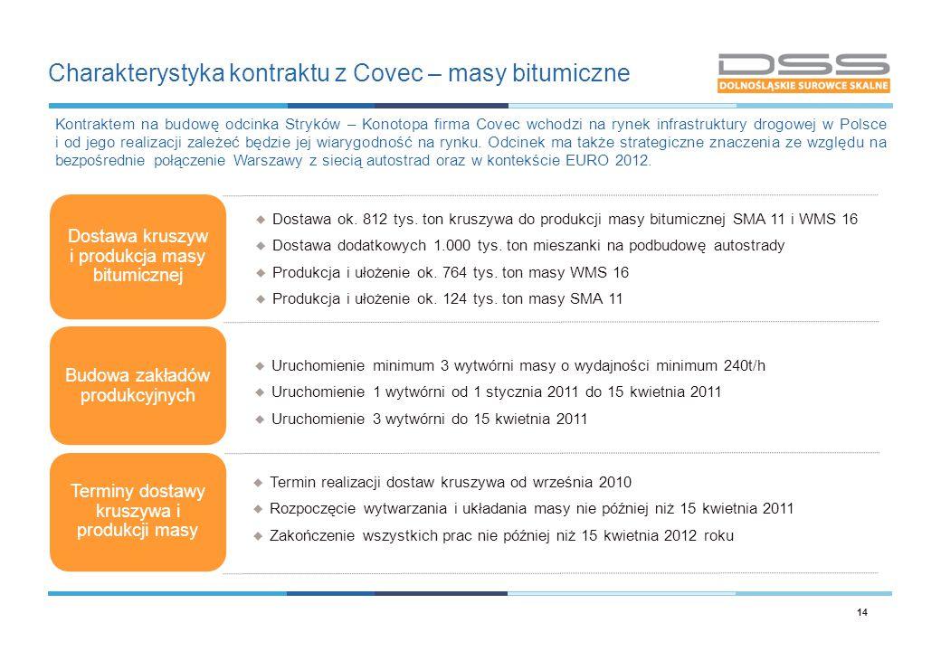 Charakterystyka kontraktu z Covec – masy bitumiczne 14 Dostawa kruszyw i produkcja masy bitumicznej Budowa zakładów produkcyjnych Terminy dostawy krus