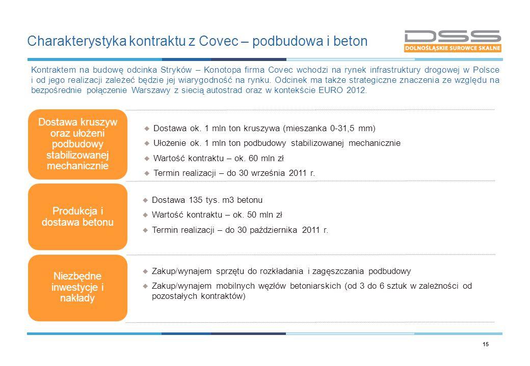 Charakterystyka kontraktu z Covec – podbudowa i beton 15 Dostawa kruszyw oraz ułożeni podbudowy stabilizowanej mechanicznie Produkcja i dostawa betonu