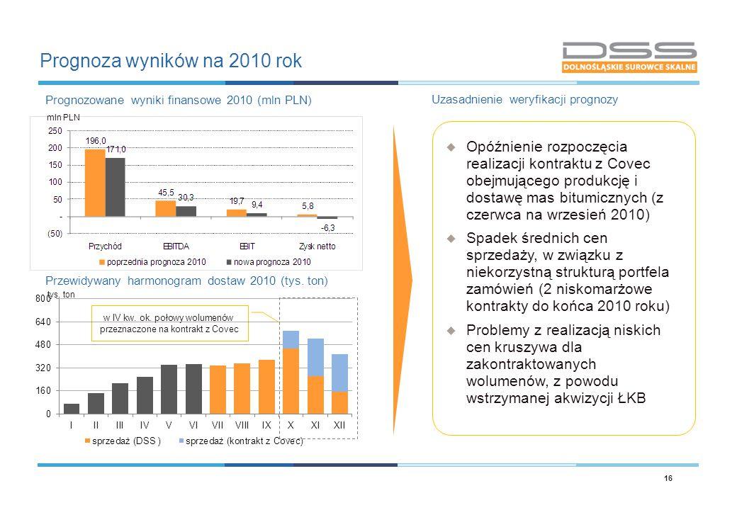 Prognoza wyników na 2010 rok Prognozowane wyniki finansowe 2010 (mln PLN) Uzasadnienie weryfikacji prognozy Przewidywany harmonogram dostaw 2010 (tys.