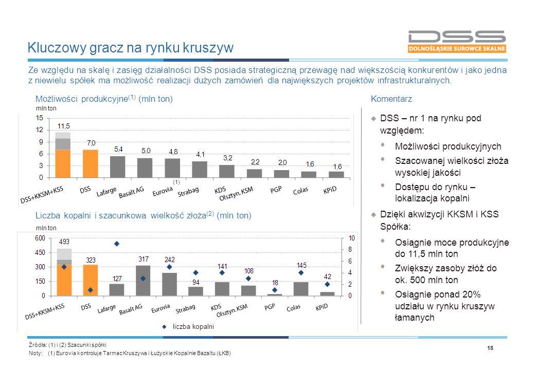 Kluczowy gracz na rynku kruszyw 18 Możliwości produkcyjne (1) (mln ton) Źródła: (1) i (2) Szacunki spółki Liczba kopalni i szacunkowa wielkość złoża (