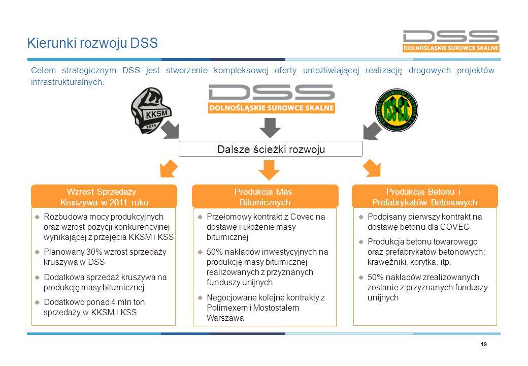 Kierunki rozwoju DSS 19  Rozbudowa mocy produkcyjnych oraz wzrost pozycji konkurencyjnej wynikającej z przejęcia KKSM i KSS  Planowany 30% wzrost sp