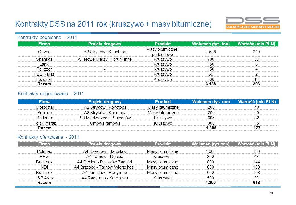 Kontrakty DSS na 2011 rok (kruszywo + masy bitumiczne) 20 FirmaProjekt drogowyProduktWolumen (tys. ton)Wartość (mln PLN) CovecA2 Stryków - Konotopa Ma