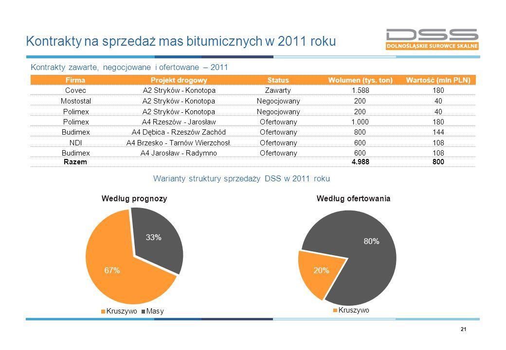 Kontrakty na sprzedaż mas bitumicznych w 2011 roku 21 FirmaProjekt drogowyStatusWolumen (tys. ton)Wartość (mln PLN) CovecA2 Stryków - KonotopaZawarty1