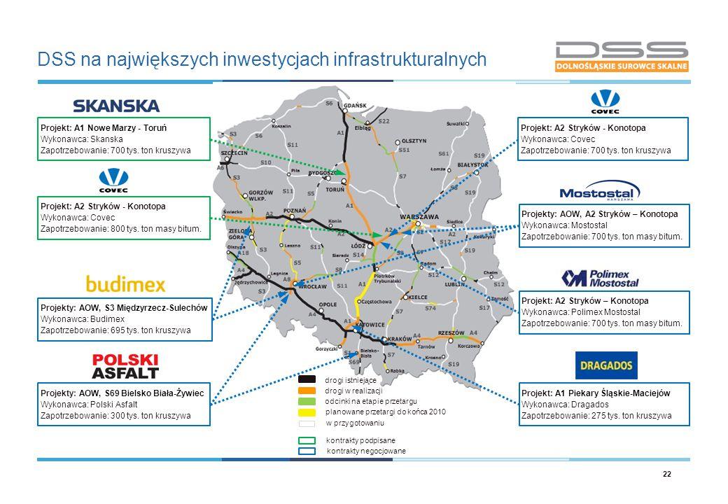 DSS na największych inwestycjach infrastrukturalnych 22 drogi w realizacji drogi istniejące odcinki na etapie przetargu planowane przetargi do końca 2