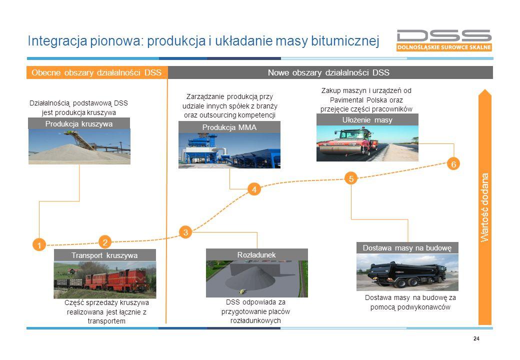 Integracja pionowa: produkcja i układanie masy bitumicznej 24 1 2 4 5 6 3 Produkcja kruszywa Transport kruszywa Rozładunek Dostawa masy na budowę Prod