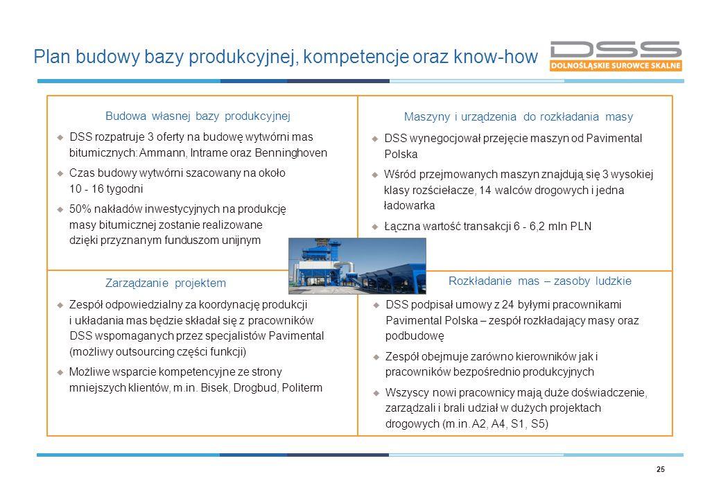 Plan budowy bazy produkcyjnej, kompetencje oraz know-how 25  DSS wynegocjował przejęcie maszyn od Pavimental Polska  Wśród przejmowanych maszyn znaj