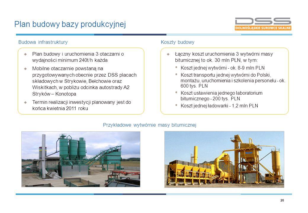 Plan budowy bazy produkcyjnej 26 Przykładowe wytwórnie masy bitumicznej Koszty budowy  Łączny koszt uruchomienia 3 wytwórni masy bitumicznej to ok. 3