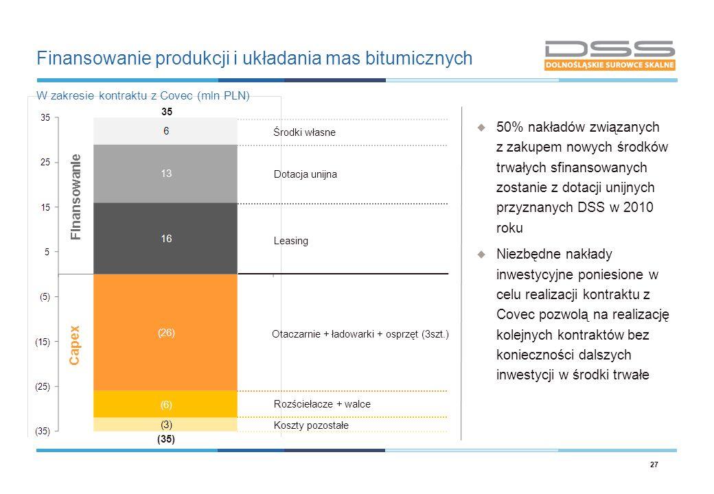 Finansowanie produkcji i układania mas bitumicznych 27 W zakresie kontraktu z Covec (mln PLN) Rozściełacze + walce Środki własne Dotacja unijna Leasin
