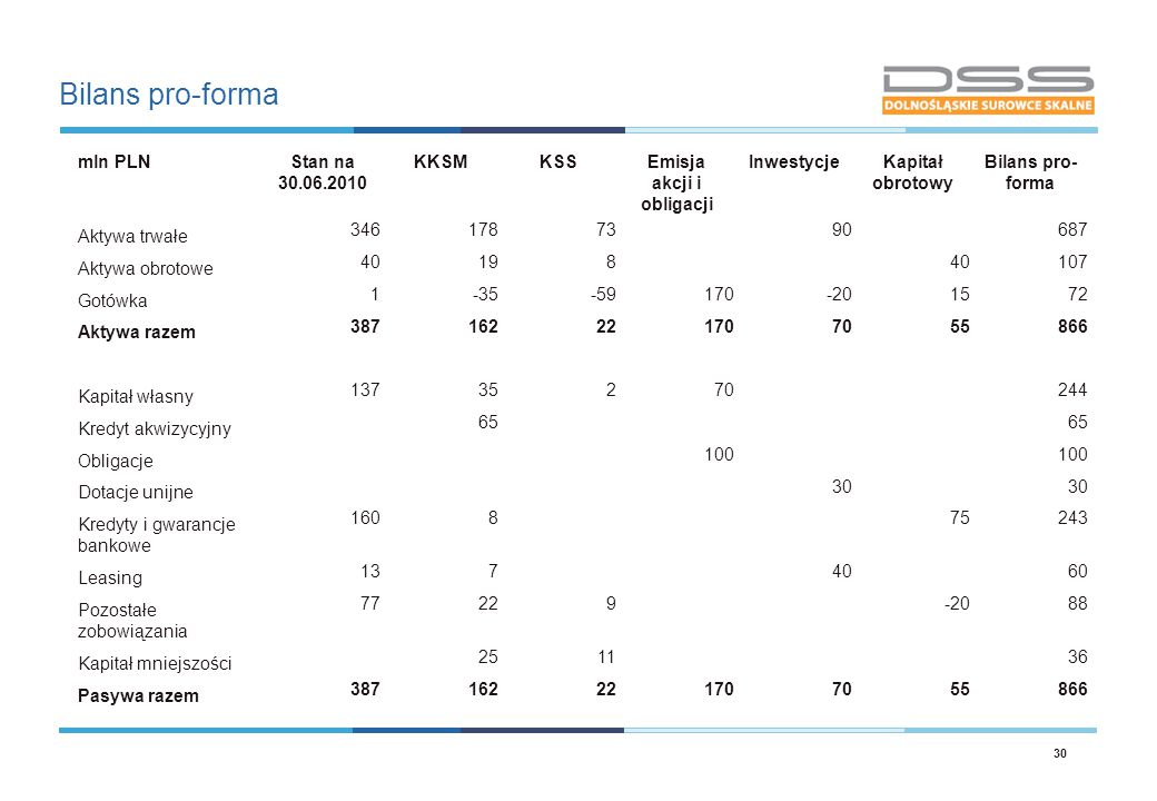 Bilans pro-forma 30 mln PLNStan na 30.06.2010 KKSMKSSEmisja akcji i obligacji InwestycjeKapitał obrotowy Bilans pro- forma Aktywa trwałe 3461787390687