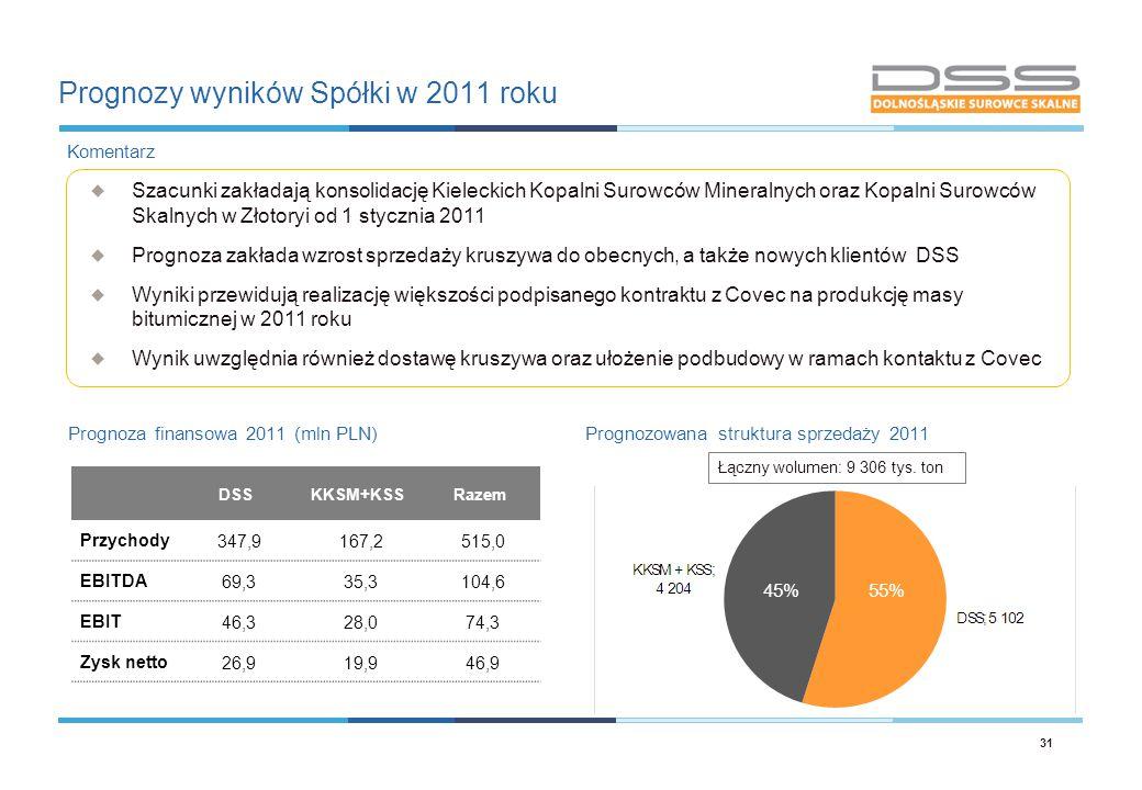 Prognozy wyników Spółki w 2011 roku 31 Prognoza finansowa 2011 (mln PLN)Prognozowana struktura sprzedaży 2011  Szacunki zakładają konsolidację Kielec