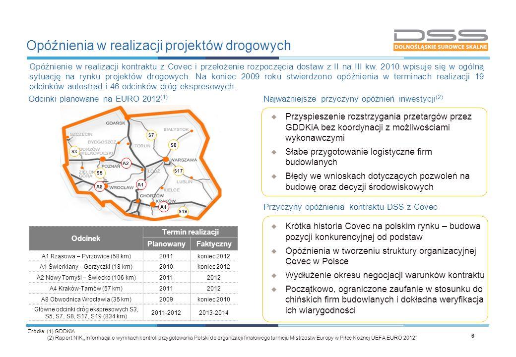 Opóźnienia w realizacji projektów drogowych 6 Najważniejsze przyczyny opóźnień inwestycji (2)  Przyspieszenie rozstrzygania przetargów przez GDDKiA b