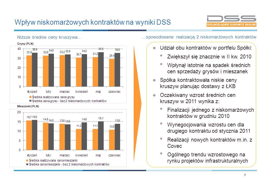Wpływ niskomarżowych kontraktów na wyniki DSS 7 Niższe średnie ceny kruszywa…  Udział obu kontraktów w portfelu Spółki: Zwiększył się znacznie w II k